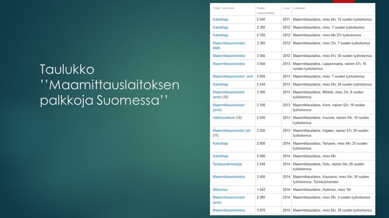 Taulukko ''Maamittauslaitoksen palkkoja Suomessa''