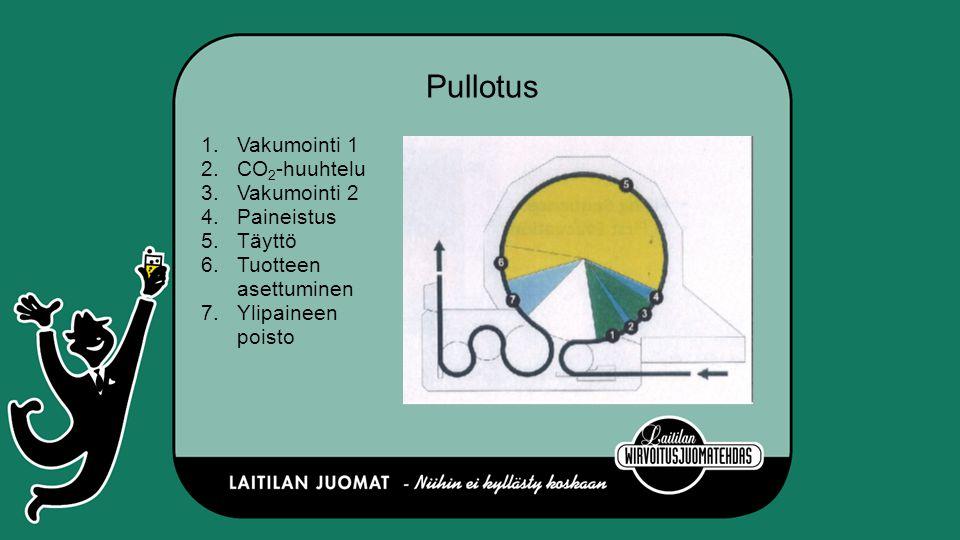 Pullotus Vakumointi 1 CO2-huuhtelu Vakumointi 2 Paineistus Täyttö