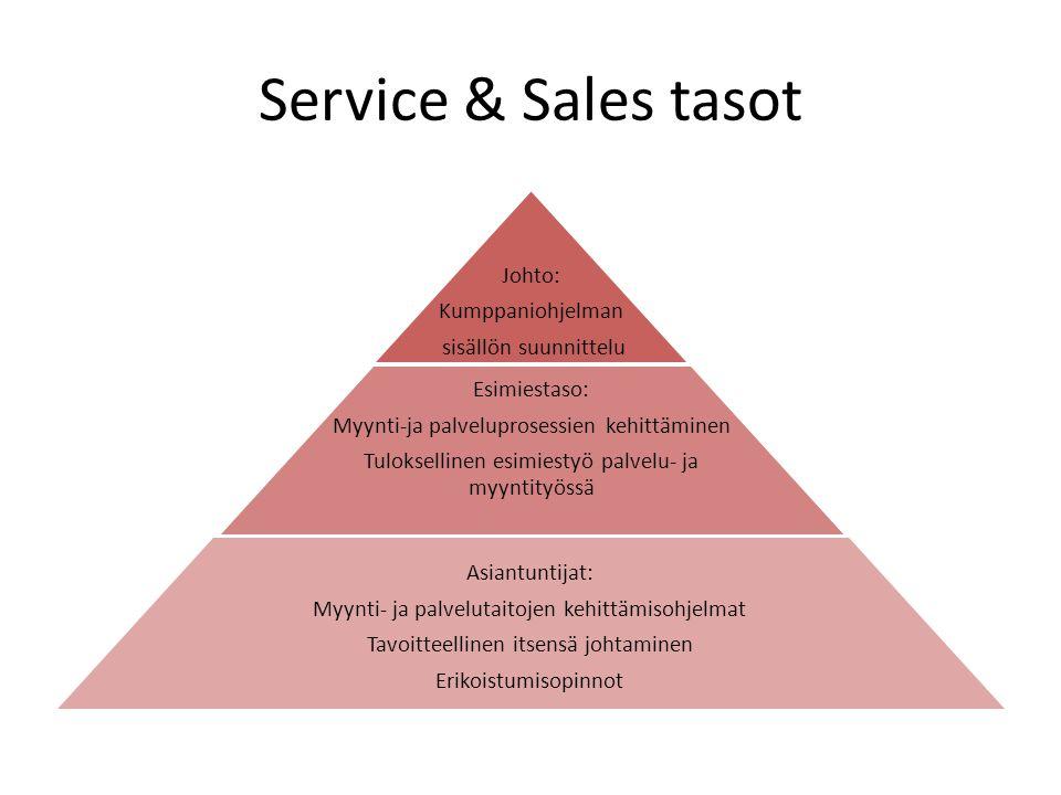 Service & Sales tasot Johto: Kumppaniohjelman sisällön suunnittelu