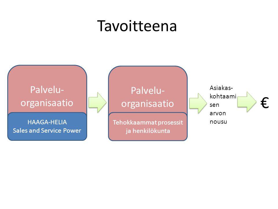Tavoitteena € Palvelu-organisaatio Palvelu-organisaatio