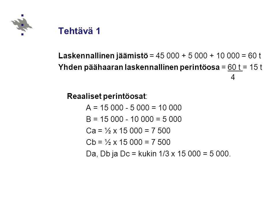 Tehtävä 1 Laskennallinen jäämistö = 45 000 + 5 000 + 10 000 = 60 t