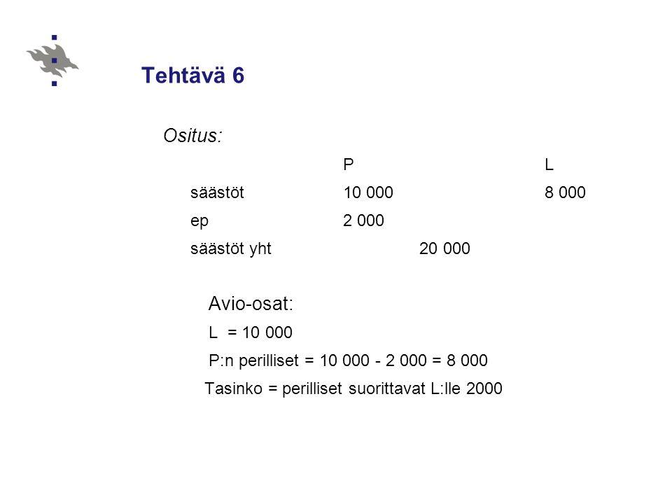 Tehtävä 6 Ositus: Avio-osat: P L säästöt 10 000 8 000 ep 2 000