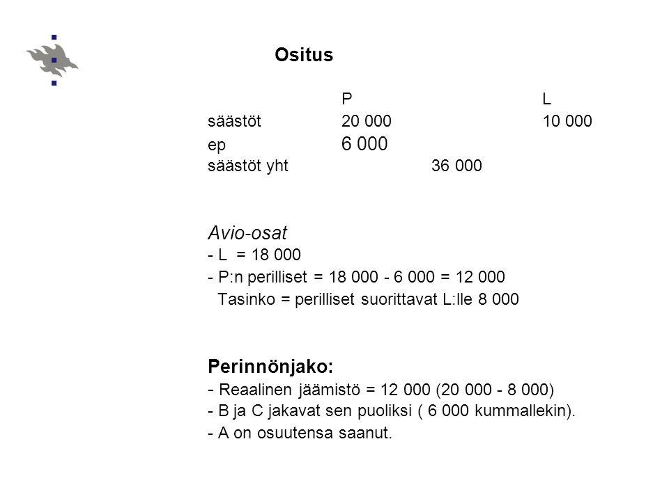 - Reaalinen jäämistö = 12 000 (20 000 - 8 000)