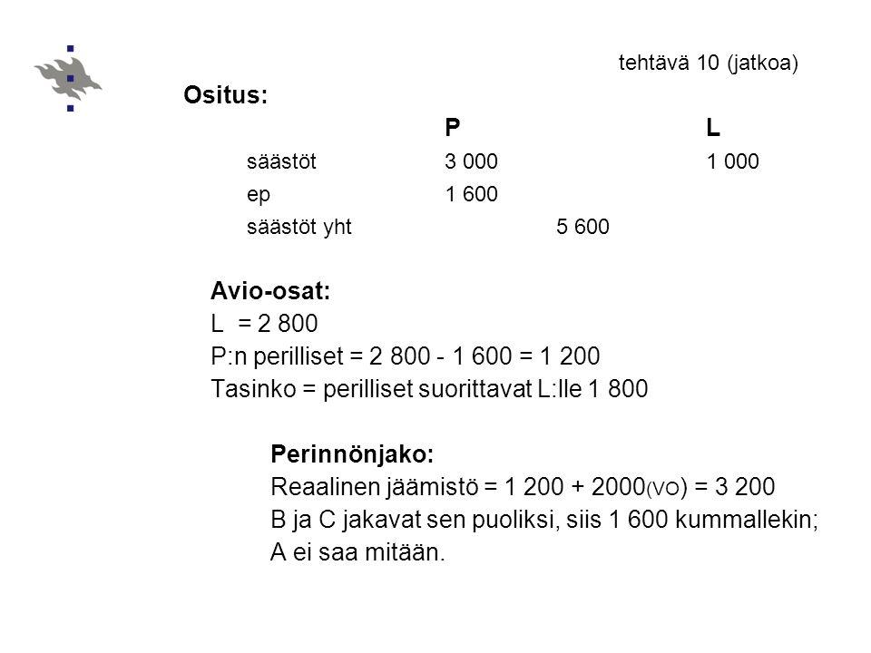 Tasinko = perilliset suorittavat L:lle 1 800 Perinnönjako: