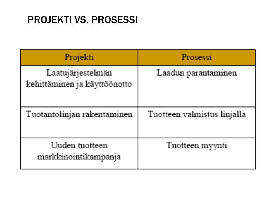 Projekti vs. prosessi