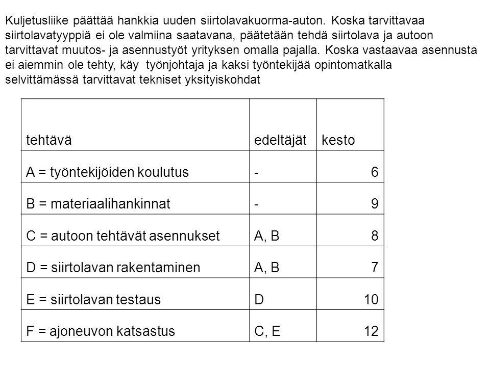 A = työntekijöiden koulutus - 6 B = materiaalihankinnat 9