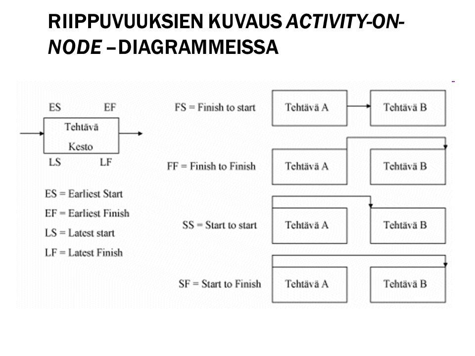 Riippuvuuksien kuvaus activity-on-node –diagrammeissa