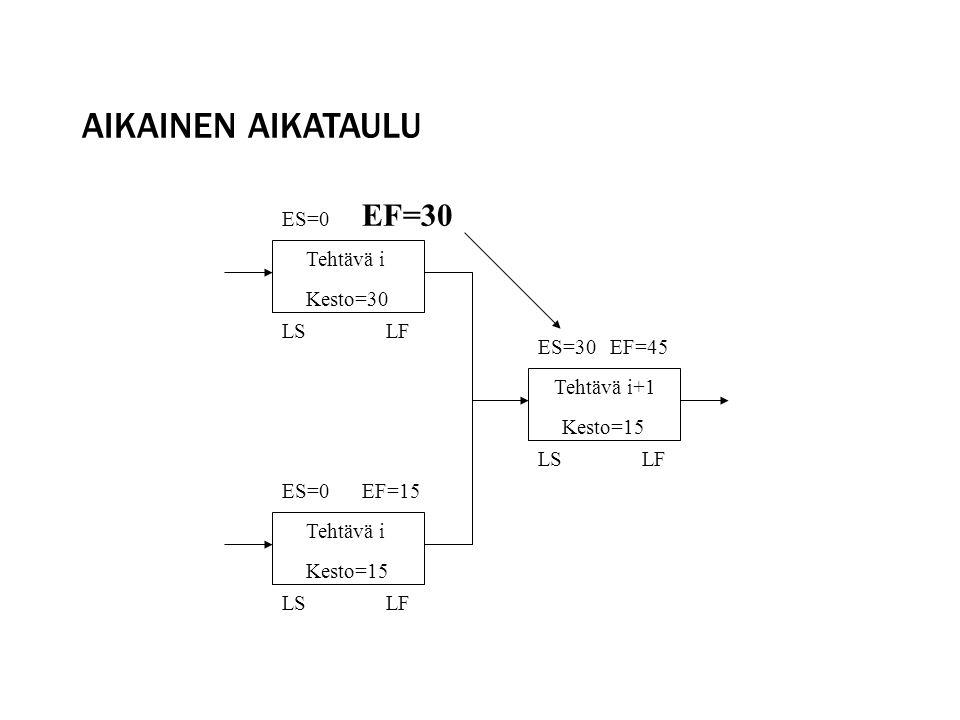 Aikainen aikataulu EF=30 ES=0 Tehtävä i Kesto=30 LS LF ES=30 EF=45