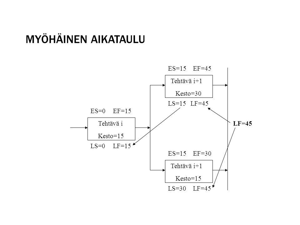 Myöhäinen aikataulu ES=15 EF=45 Tehtävä i+1 Kesto=30 LS=15 LF=45 ES=0
