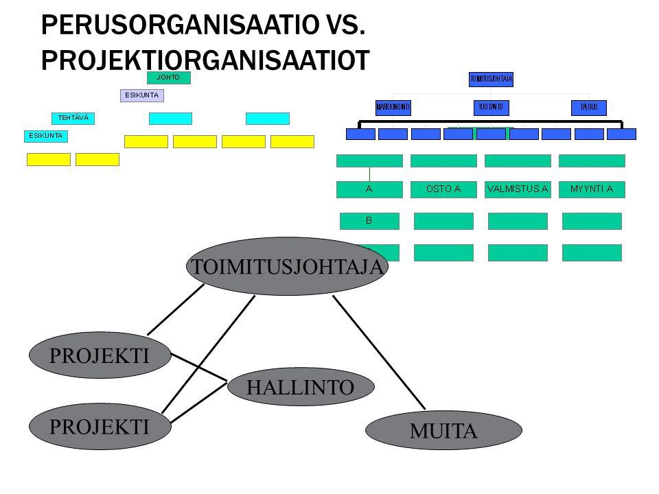 Perusorganisaatio vs. projektiorganisaatiot