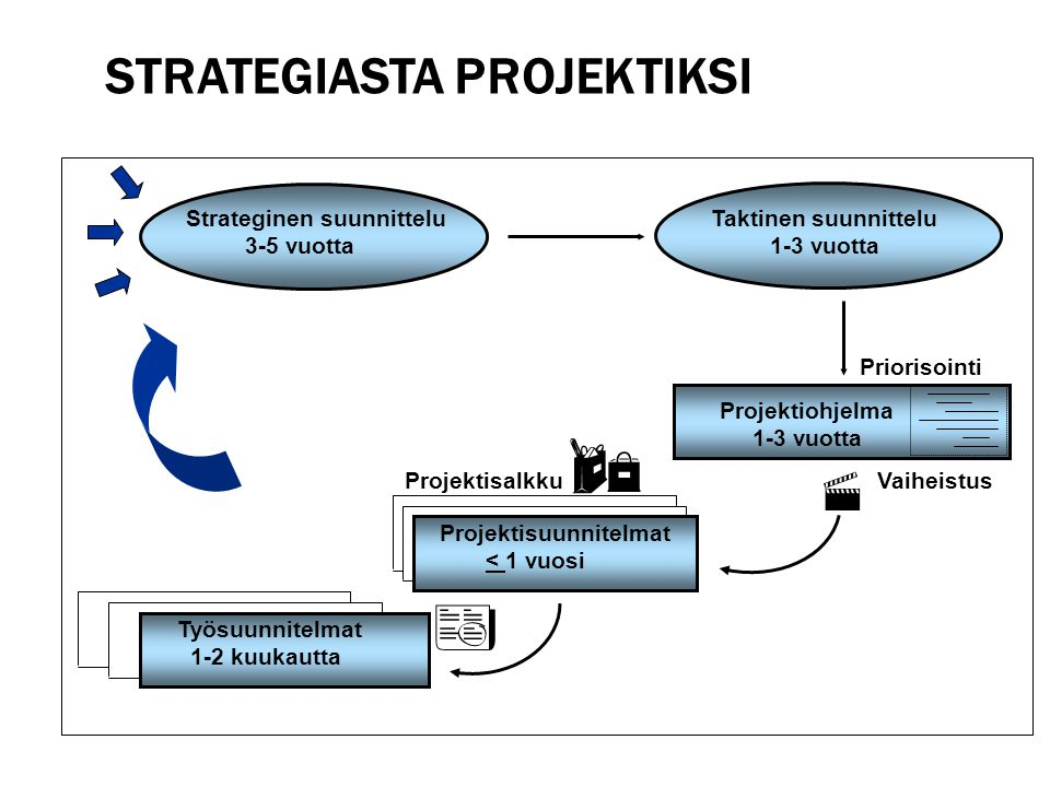 Strategiasta projektiksi