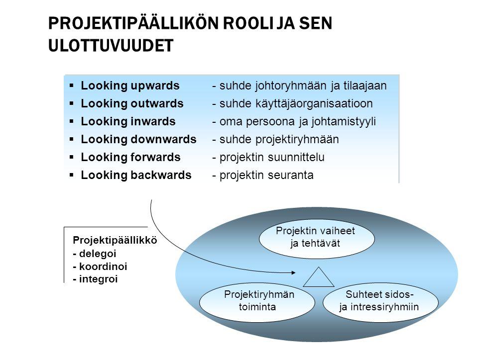 Projektipäällikön rooli ja sen ulottuvuudet