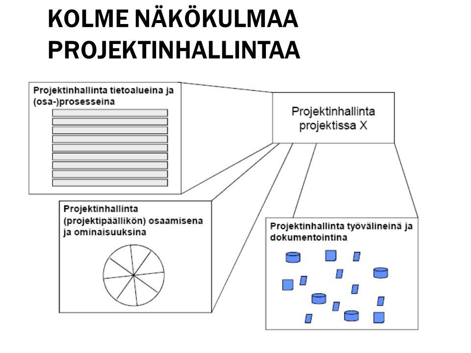 Kolme näkökulmaa projektinhallintaa