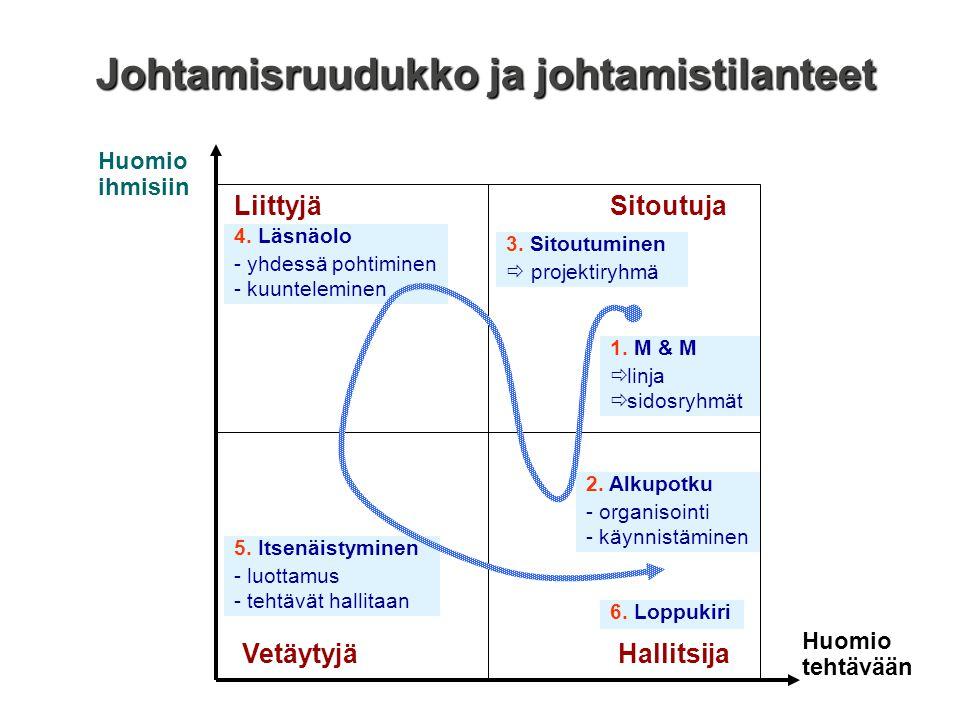 Johtamisruudukko ja johtamistilanteet