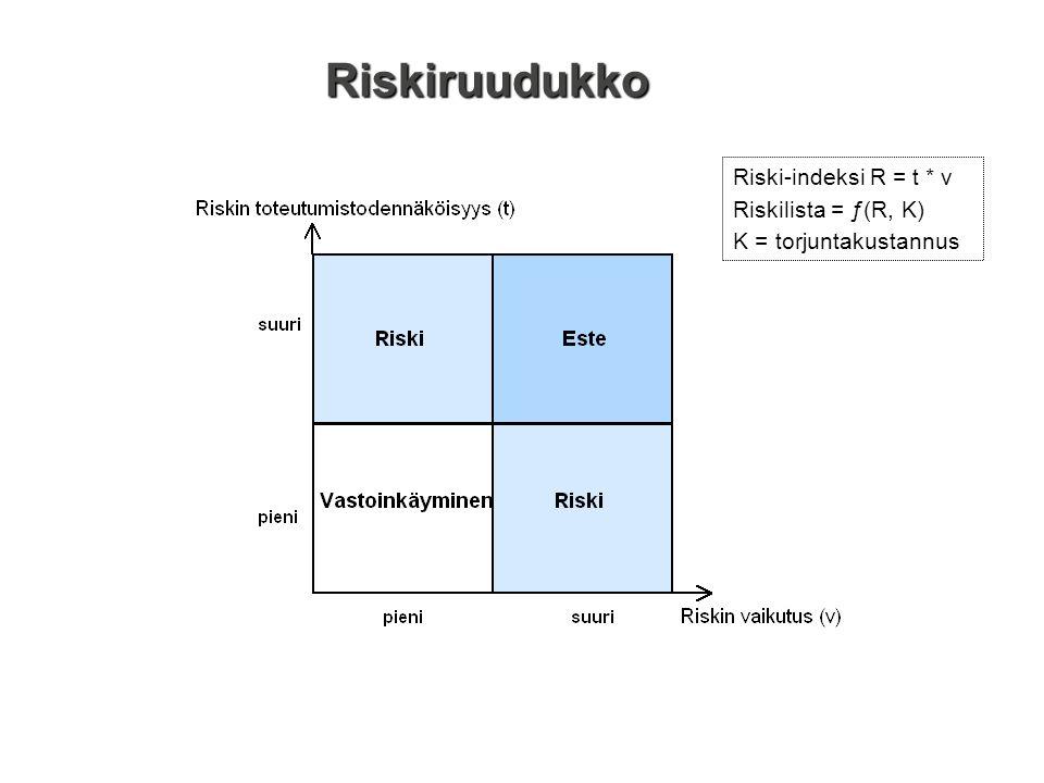 Riskiruudukko Riski-indeksi R = t * v Riskilista = ƒ(R, K)