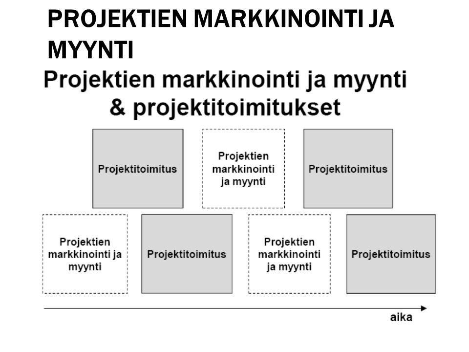 Projektien markkinointi ja myynti