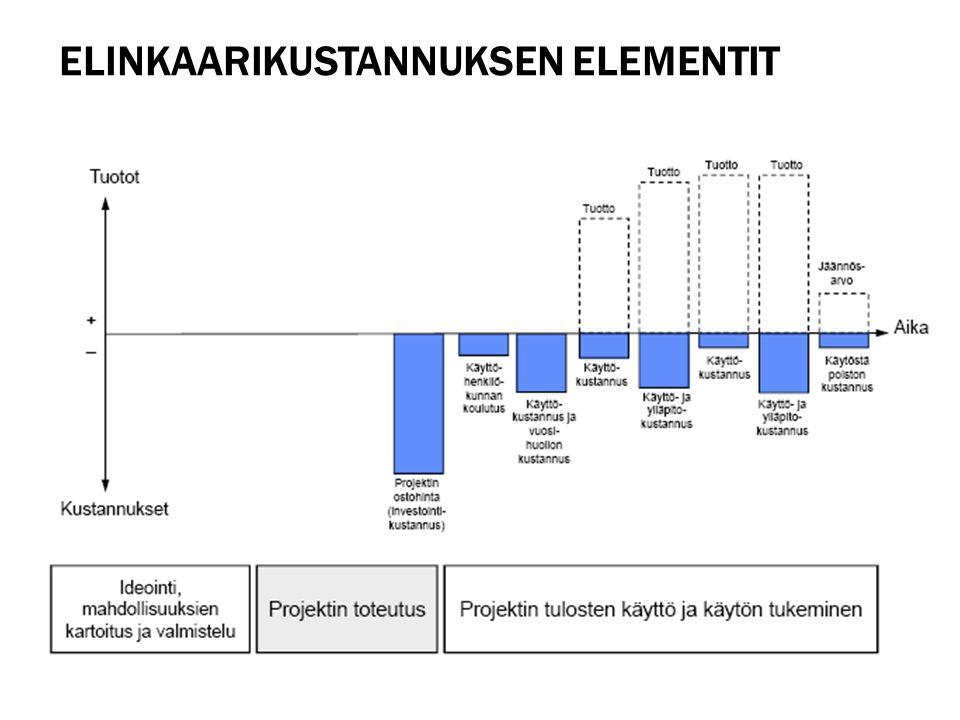 Elinkaarikustannuksen elementit