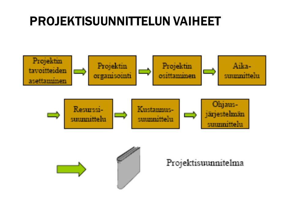 Projektisuunnittelun vaiheet