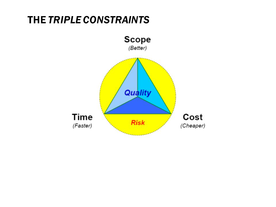 the Triple Constraints