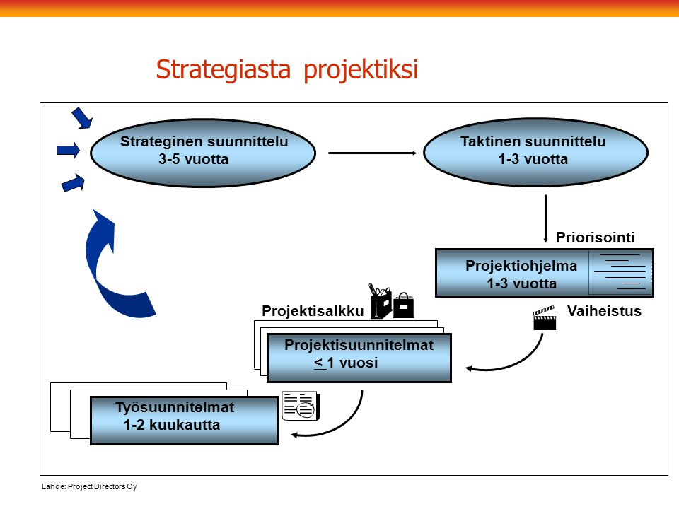 Strategiasta projektiksi