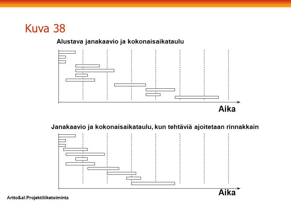Kuva 38 Aika Aika Alustava janakaavio ja kokonaisaikataulu