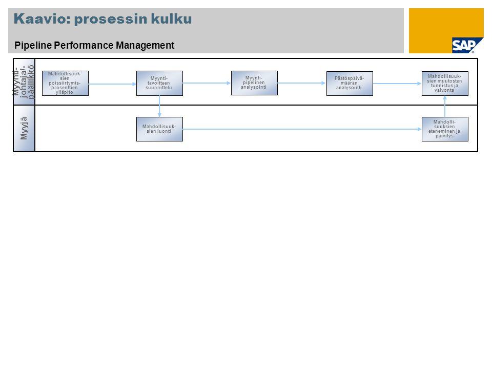 Kaavio: prosessin kulku
