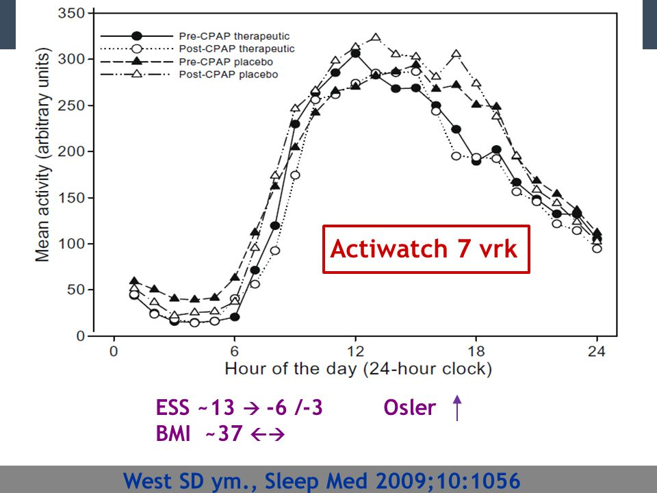 Actiwatch 7 vrk ESS ~13  -6 /-3 Osler BMI ~37 