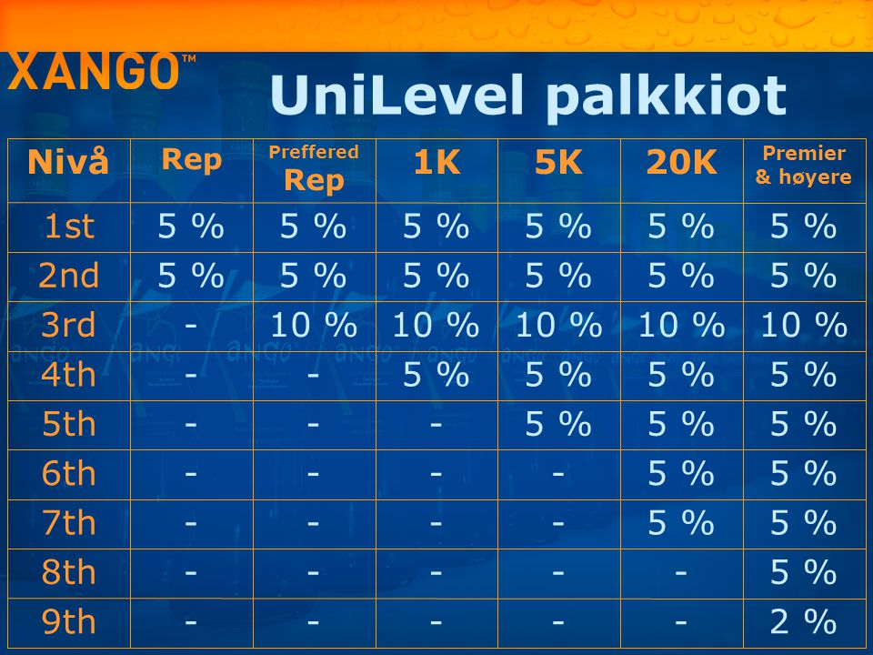 UniLevel palkkiot Nivå 1K 5K 20K 1st 5 % 2nd 3rd - 10 % 4th 5th 6th