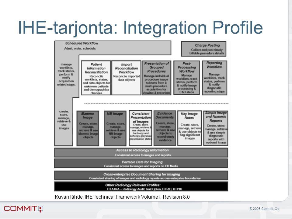 IHE-tarjonta: Integration Profile
