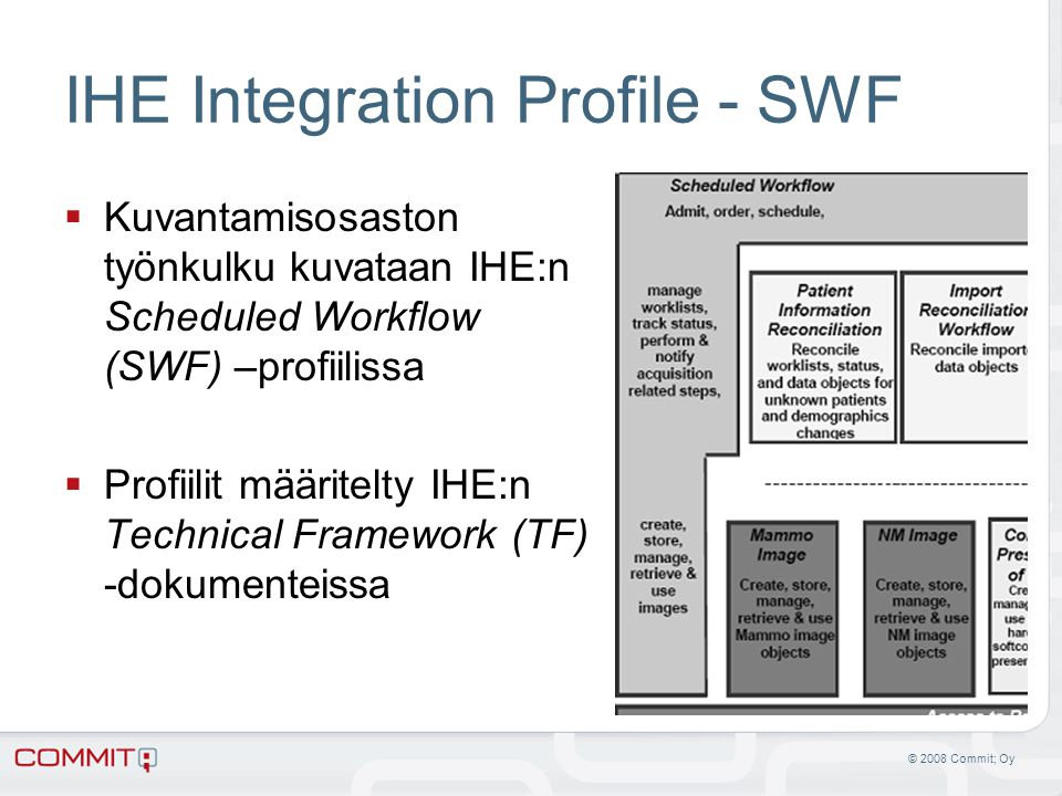 IHE Integration Profile - SWF