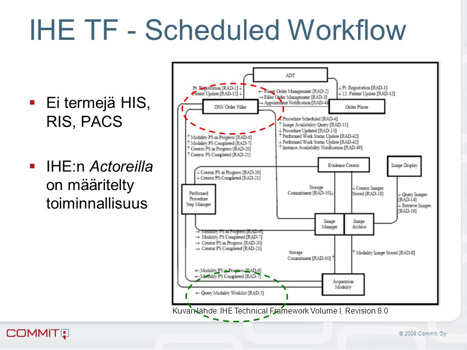 IHE TF - Scheduled Workflow