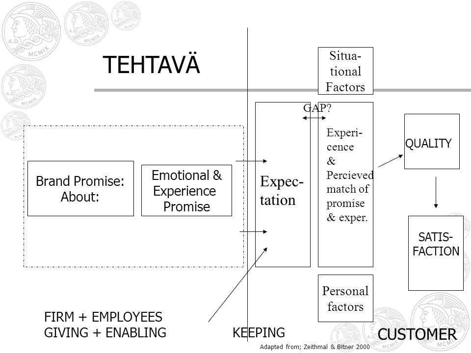 TEHTAVÄ Expec- tation CUSTOMER Situa- tional Factors Brand Promise: