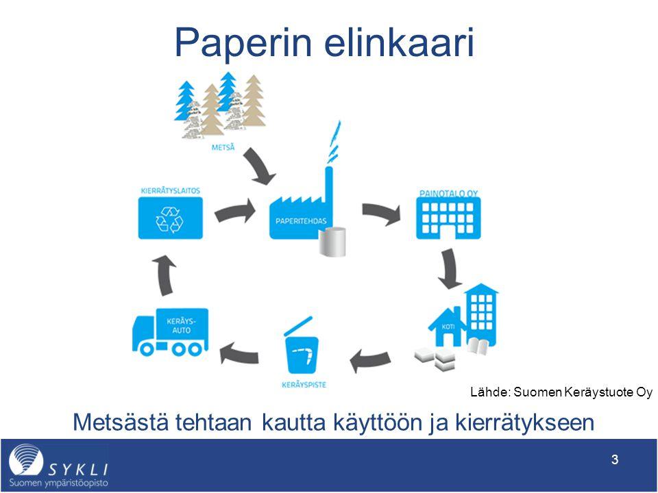 Teema 2: Tuotteen elinkaari ja ympäristövaikutusten mittarit