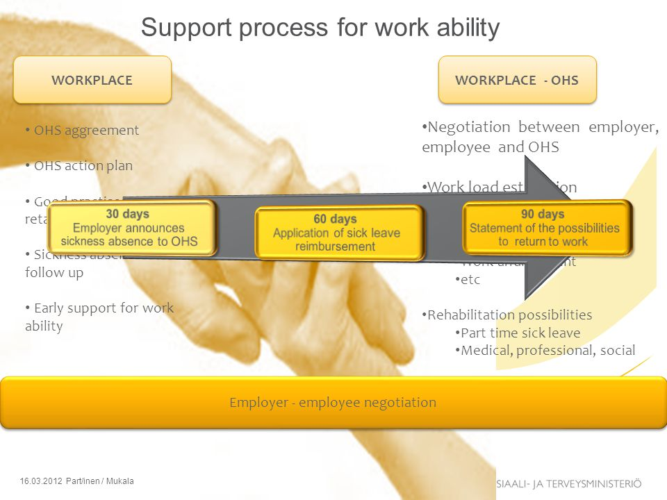 Support process for work ability