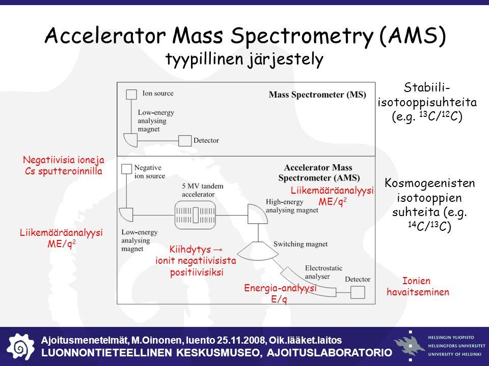 Radio hiili ajoitus dating massa spektrometri