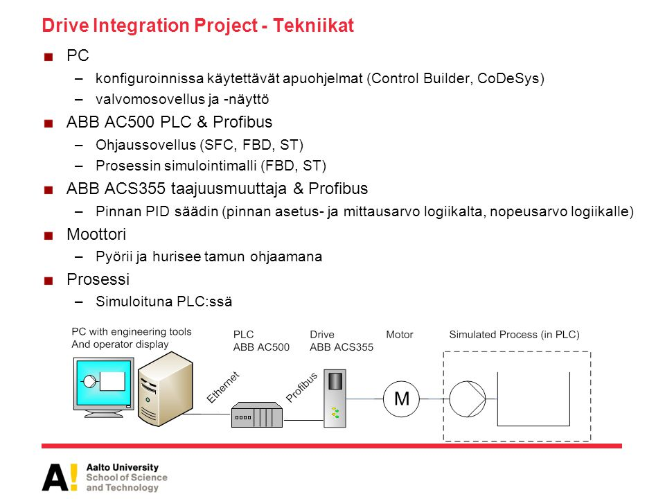 Drive Integration Project - Tekniikat