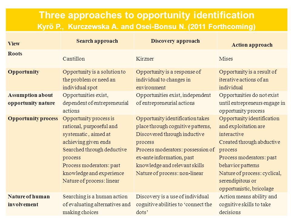 Three approaches to opportunity identification