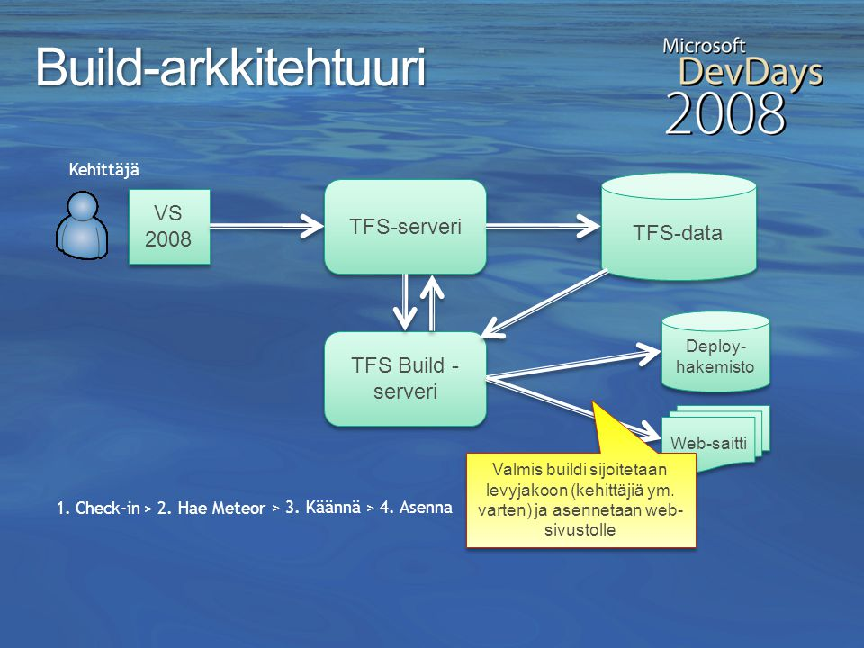 Build-arkkitehtuuri VS 2008 TFS-serveri TFS-data TFS Build -serveri